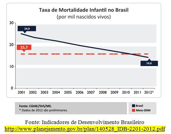 grafico taxa mortalidade infantil