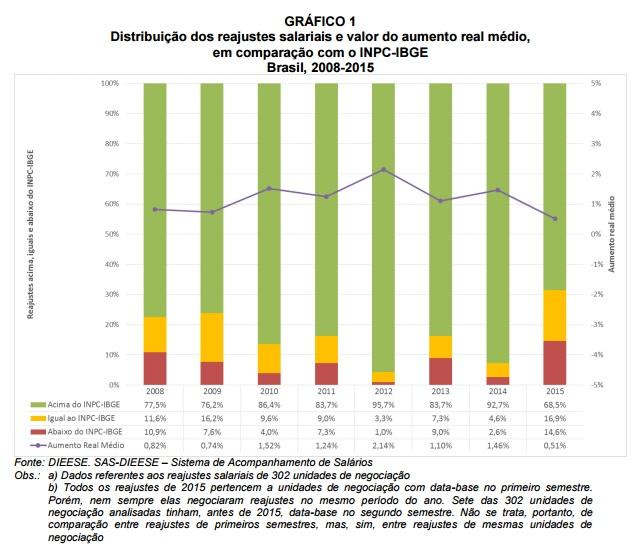 grafico1_ajustes salariais