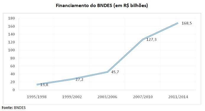 grafico2_bndes