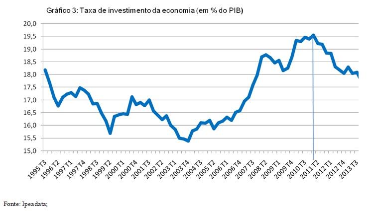 grafico3 taxa de investimento