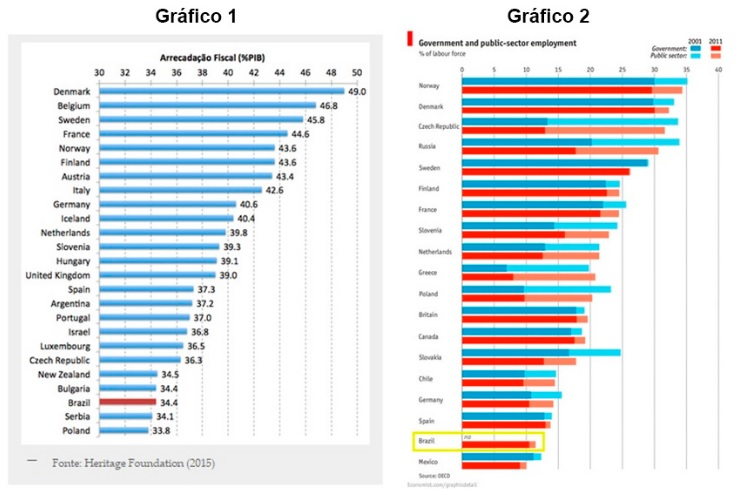 graficos 1 e 2-pec 241