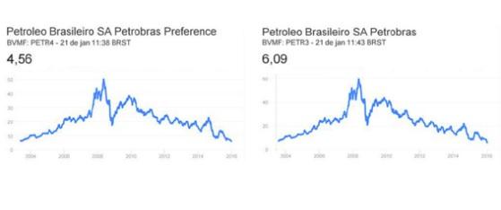 petroleo brasileiro