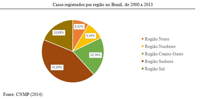 pizza casos registrados