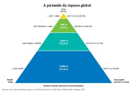 priamide da riqueza global