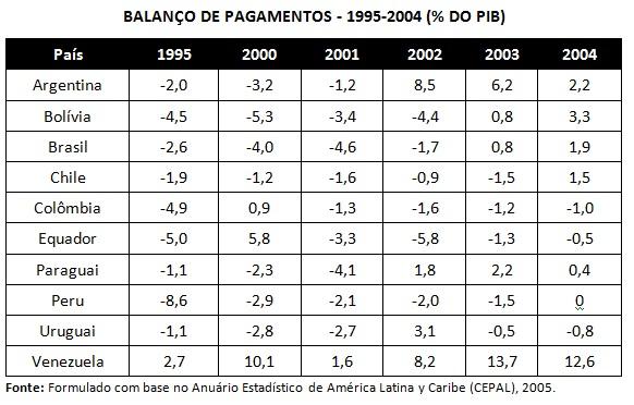 tabela balanço de pagamentos