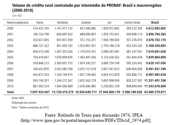 tabela credito rural