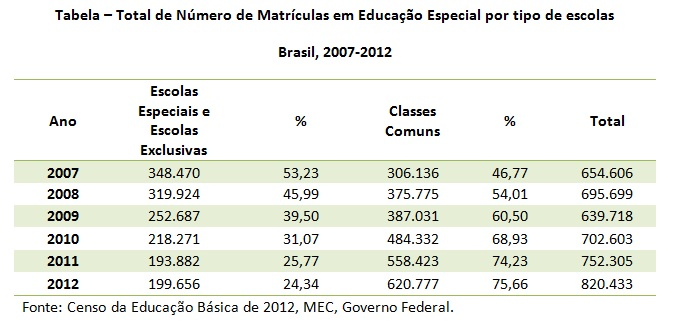 tabela educacao inclusiva