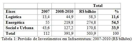 tabela invest infraestrutura