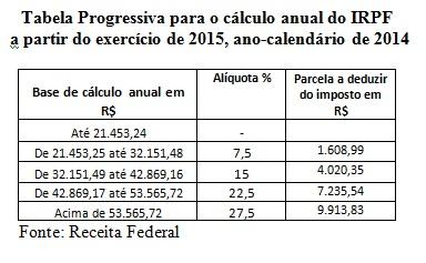 tabela progressiva