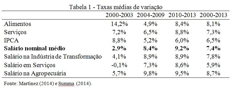 tabela taxas medias de variacão