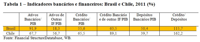 tabela1-brasil e chile