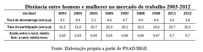 tabela1 genero e mercado