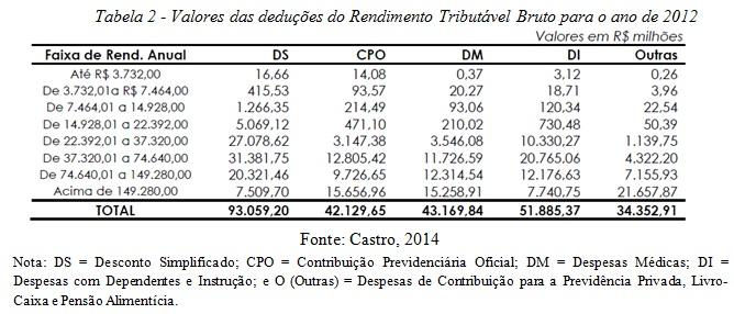 tabela2 irpf