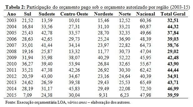 tabela2-loa