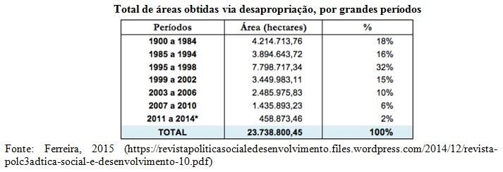 tabela2 reforma agraria