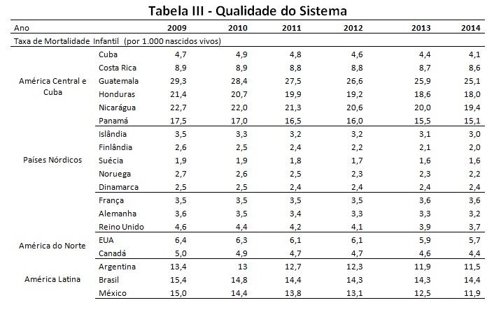 tabela3a-saude cuba