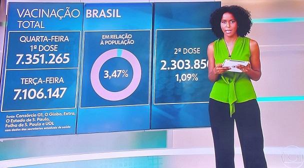Vacinação Brasil