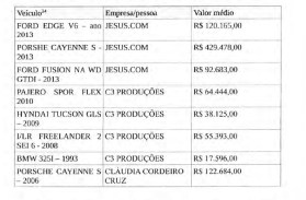 "A relation of some of Cunha's luxury cars registered under ""Jesus.com""."