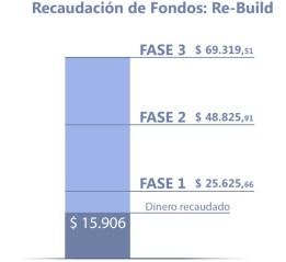 recaudacion-fondos-01