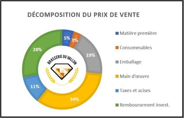 Prix de vente bières artisanales à la brasserie du vallon prix au litre pourcentages rentabilité graphique pie-chart cammembert