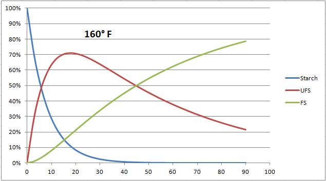 Infusion à 71.1°C - proportions de sucres et d'amidon