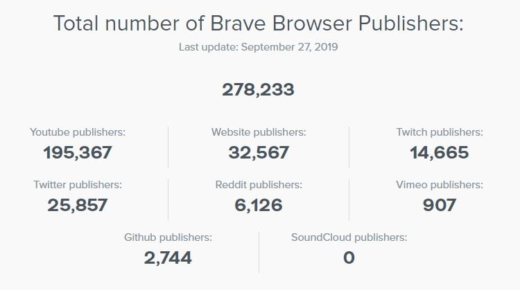brave növekedése publishers 2019 szeptember