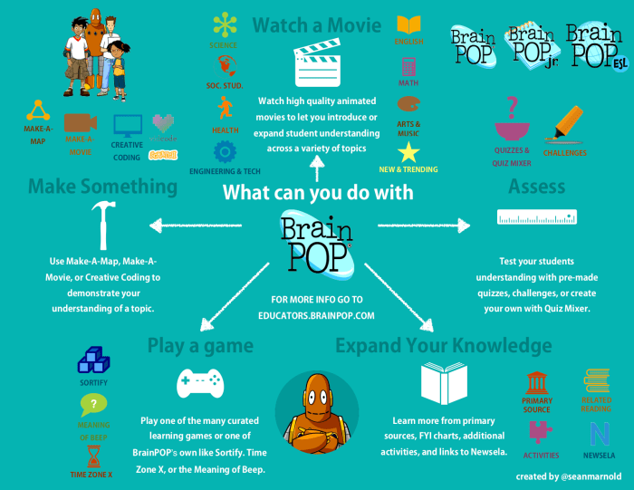 BrainPOP Infographic