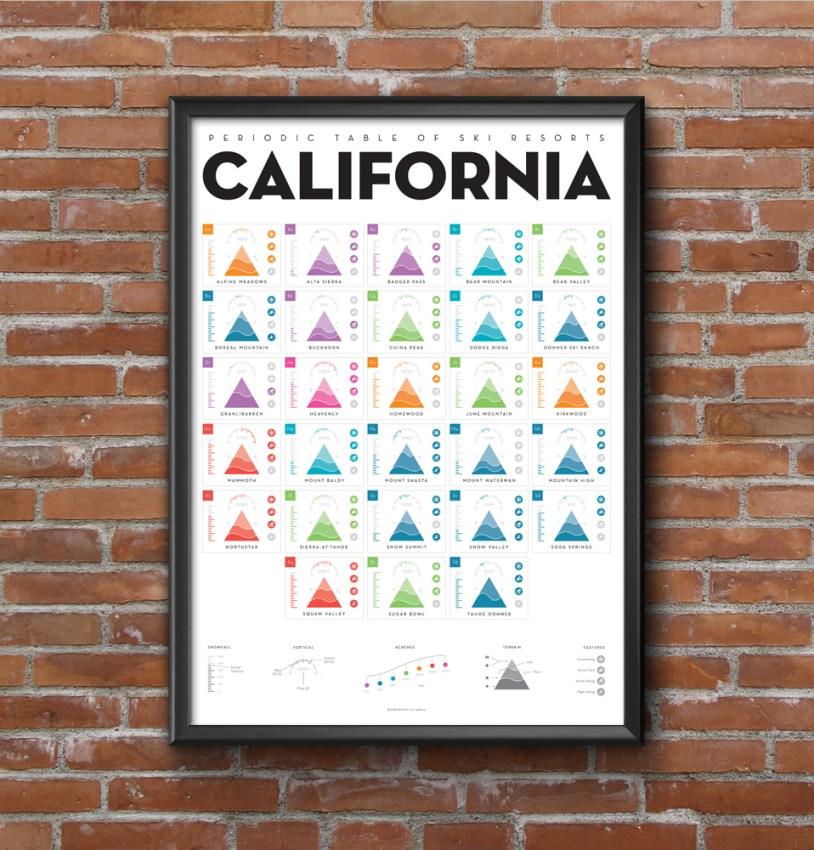 california periodic table ski resorts