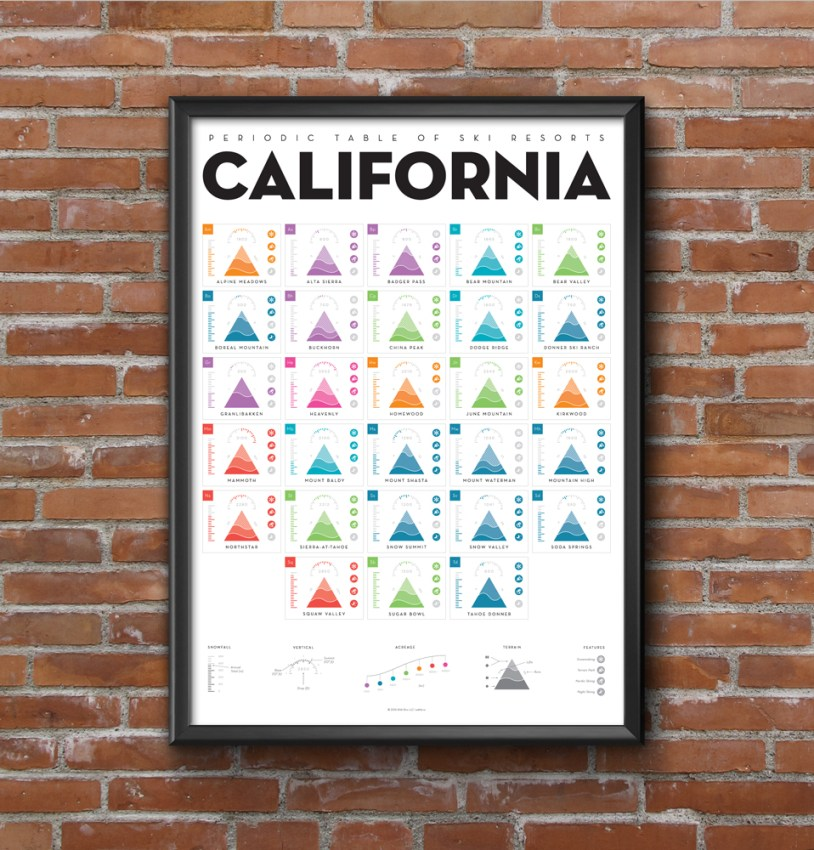 california periodic table ski resorts