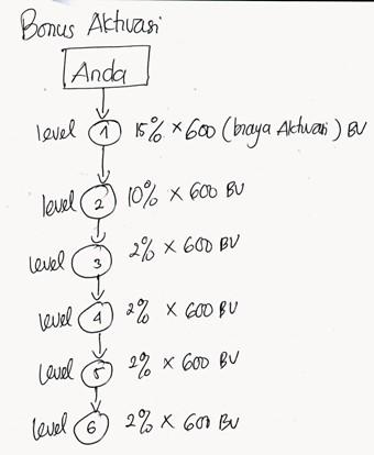 bonus-aktivasi2