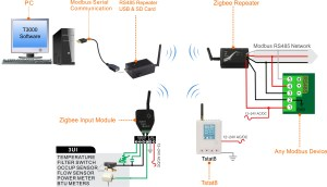 Wireless Modbus USB Converter  Temco Controls Ltd