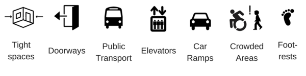 Icons depicting different use cases