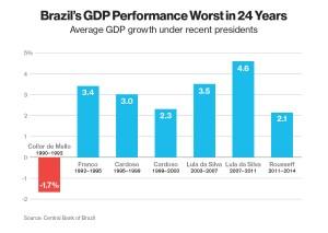 Brazil gdp per