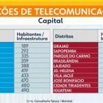 聖保羅市南部和東部網路連接最差