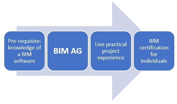 BIM Pathway