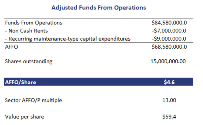 Funds From Operations - Breaking Down Finance
