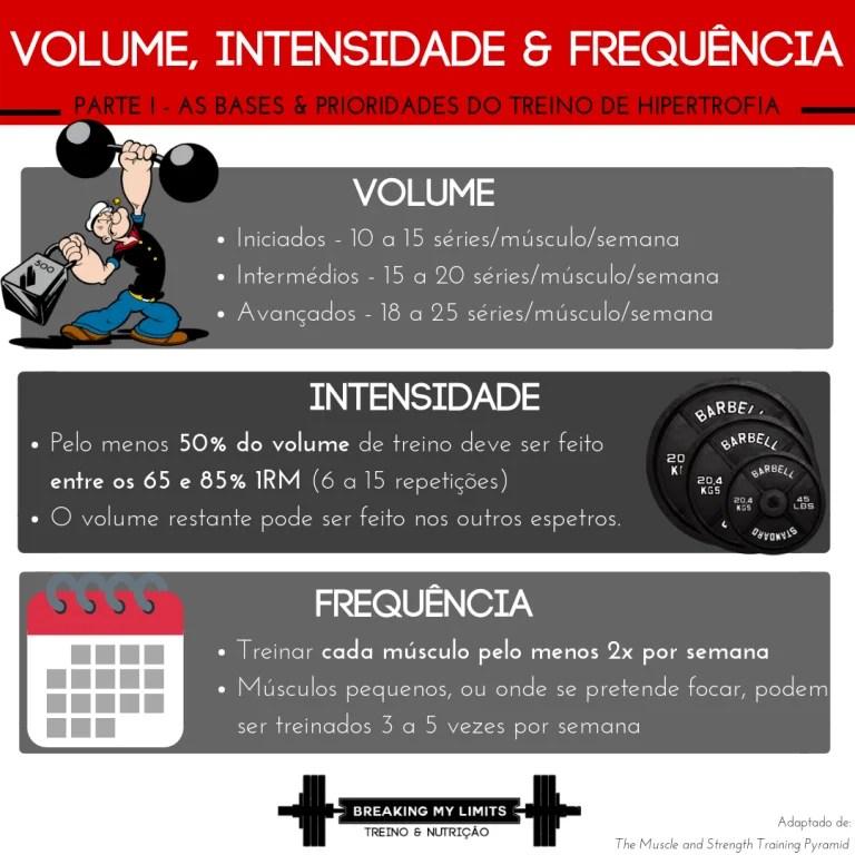 Um breve resumo do volume, intensidade e frequência ideais para garantir a especificidade do treino de hipertrofia