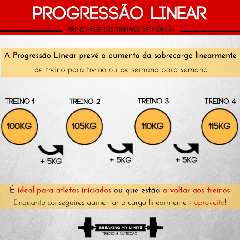 Um modelo de progressão linear é uma excelente forma de implementar o princípio da sobrecarga progressiva em atletas iniciados.