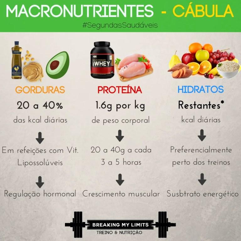 Um breve resumo das quantidades diárias recomendadas para cada macronutriente. Proteína: 1.6 gramas por kg de peso corporal; Gordura: 20 a 40% das calorias diárias; Hidratos de Carbono: Calorias restantes.
