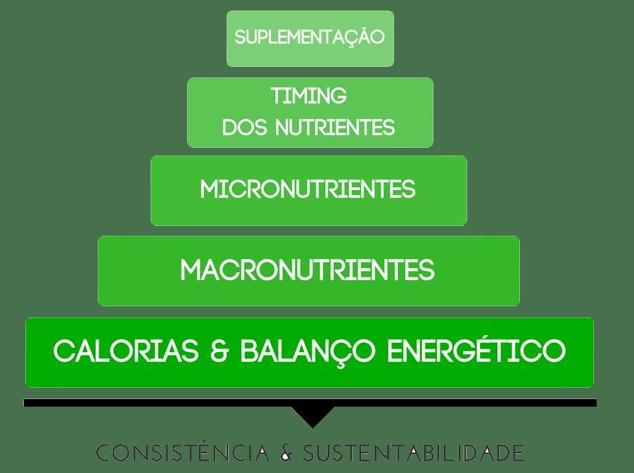 Olhando para a piramide dos principios da nutrição percebemos que a base procura priorizar e dar resposta à questão de quantas calorias consumir diariamente.