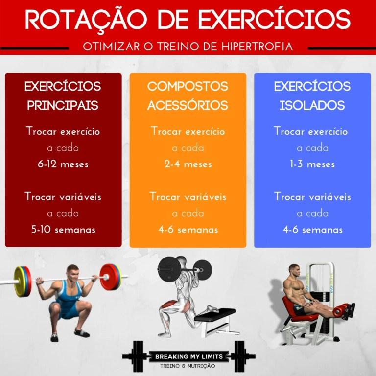 Trocar os exercícios utilizados no treino de hipertrofia é importante para variar o estímulo de treino e ressenbilizar os músculos aos estímulos/exercícios previamente aplicados. Por isso, recomendo trocar os exercícios principais a cada 6-12 meses e os exercícios compostos acessórios/secundários a cada 2-4 meses e os exercícios isolados a cada 1-3 meses.