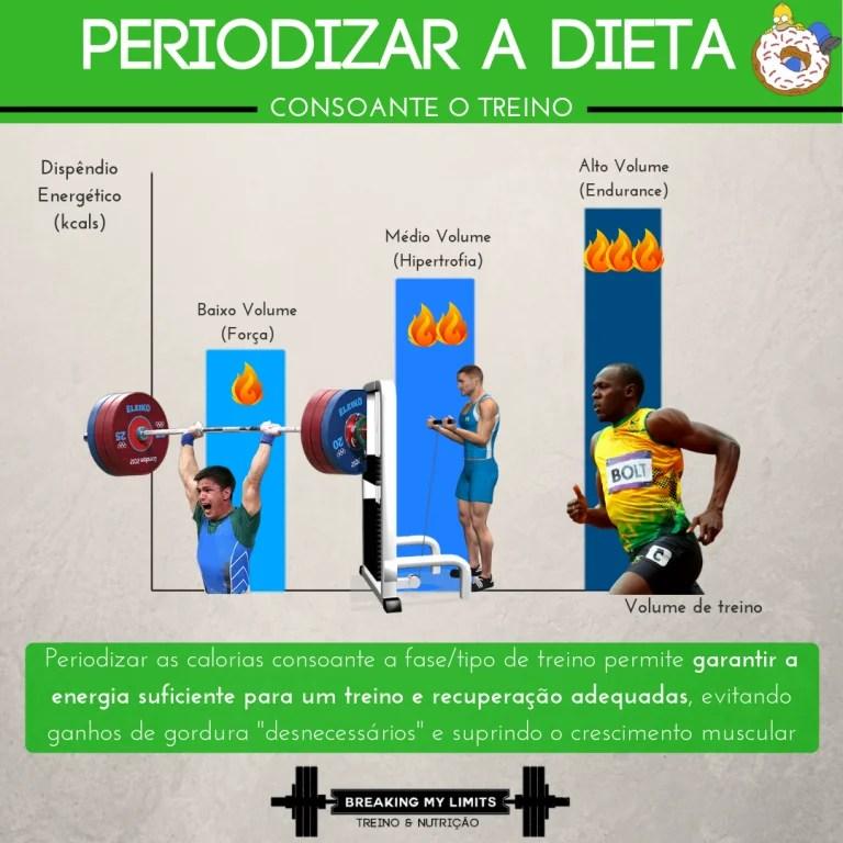 Periodizar o timing dos nutrientes consoante o tipo ou fase de treino permite individualizar e harmonizar a relação dieta:treino, para resultados ótimos tanto na performance como na composição corporal