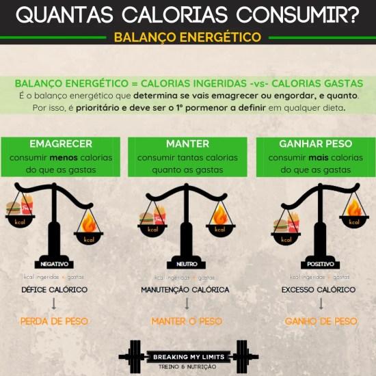 O balanço energético é determinante no que toca a ganhar, perder ou manter o peso. Daí as calorias serem tão importantes no que toca à composição corporal!