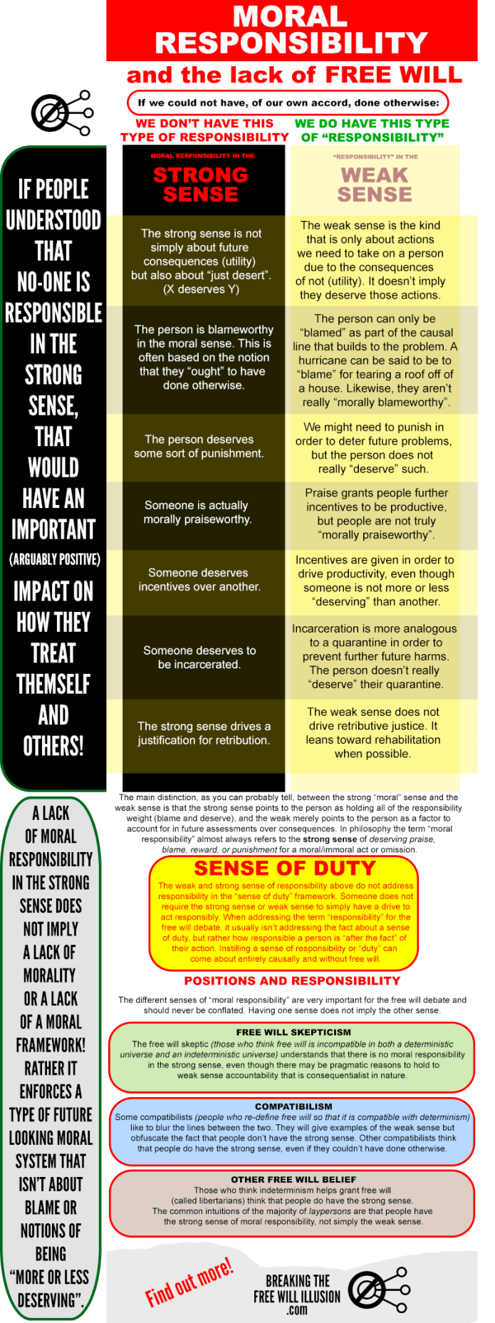 Moral Responsibility And No Free Will Infographic