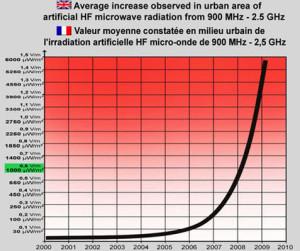 EMF increase