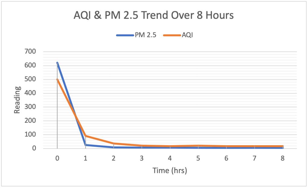 AQI Performance Test | Breathify