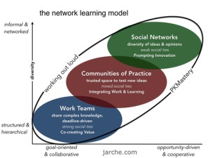 networklearning