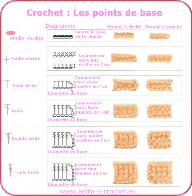 Les Points De Base Technique Crochet Breizh Mama