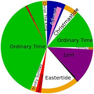 Liturgical calendar as a pie chart.