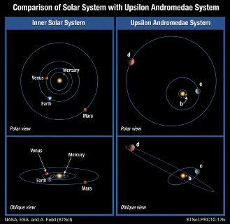 A. Feild (STScI)'s comparison of the Solar and Upsilon Andromedae systems. (via NASA, ESA)(2010)
